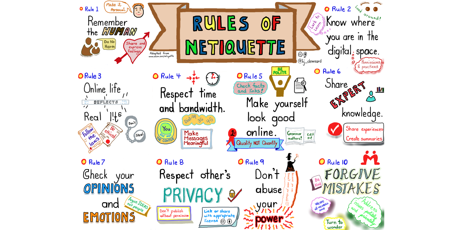 """Image of the """"Rules of Netiquette"""" that shows illustrations and text describing different rules for engaging online."""
